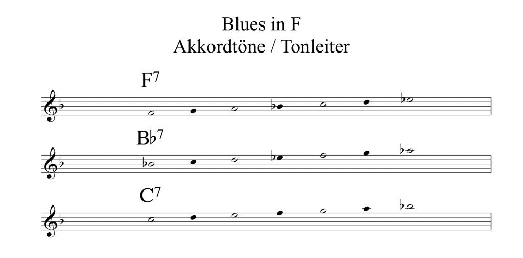 Blues Improvisation Workshop Akkorde / Tonleitern